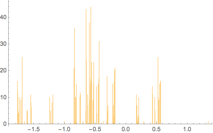 Histogram for 1000 first a(n) of the prime numbers